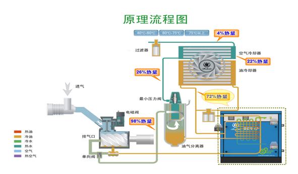 博莱特BER空压机余热回收系统2.png